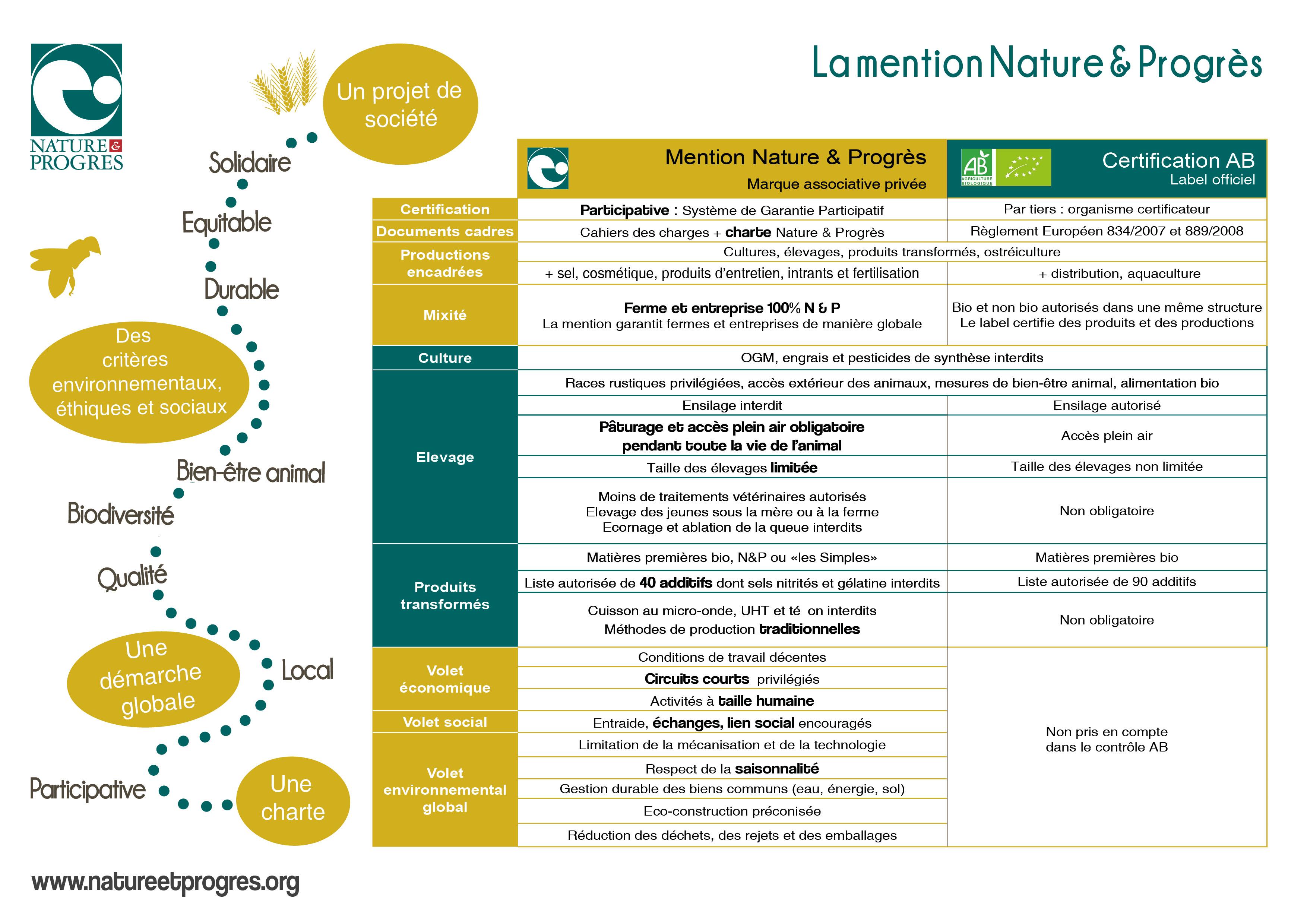 tableau de comparaison de la mention nature et progrès et du label AB